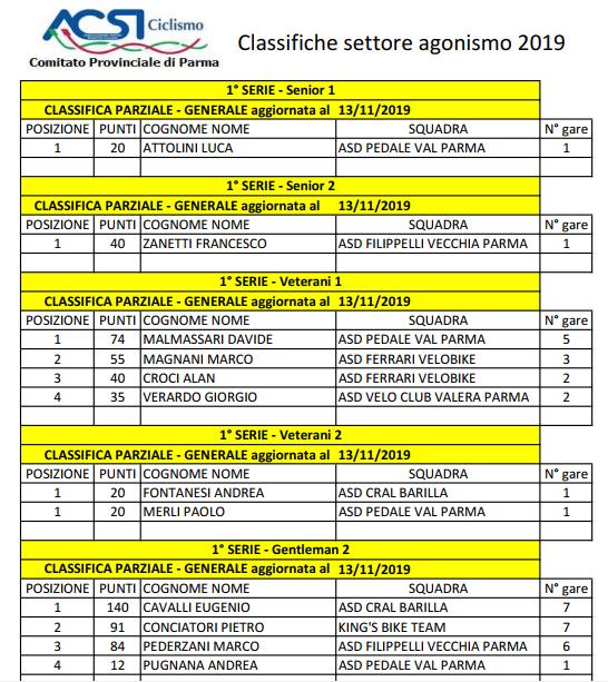 Classifiche Finali 2019